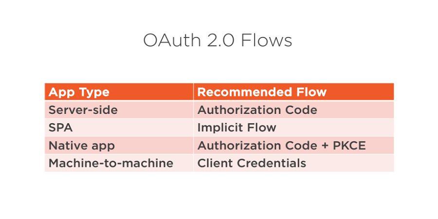 OAuth 2.0 flows